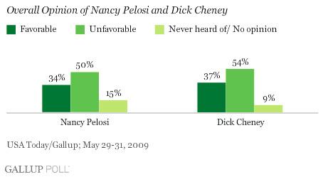 Pelosi-Cheney-poll